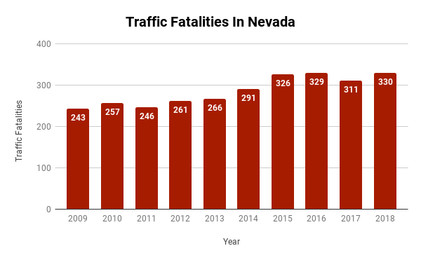 traffic fatalities in nevada 2009 - 1018
